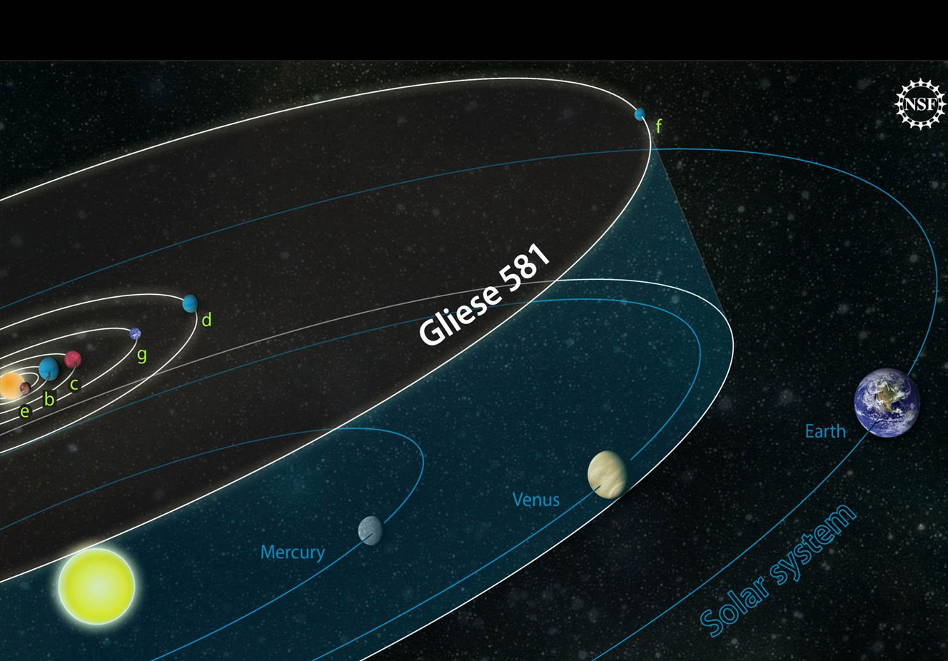 Gliese 581 compared with our solar system